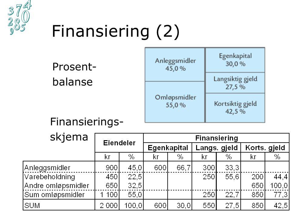 Finansiering (2) Finansregnskap – kapittel 10 14 Finansierings- skjema Prosent- balanse