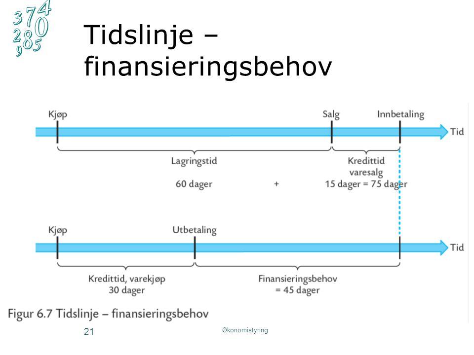 Tidslinje – finansieringsbehov Økonomistyring 21