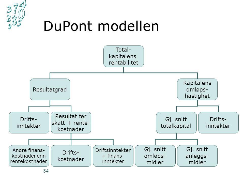 DuPont modellen 34 Total- kapitalens rentabilitet Resultatgrad Kapitalens omløps- hastighet Drifts- inntekter Resultat før skatt + rente- kostnader Andre finans- kostnader enn rentekostnader Gj.