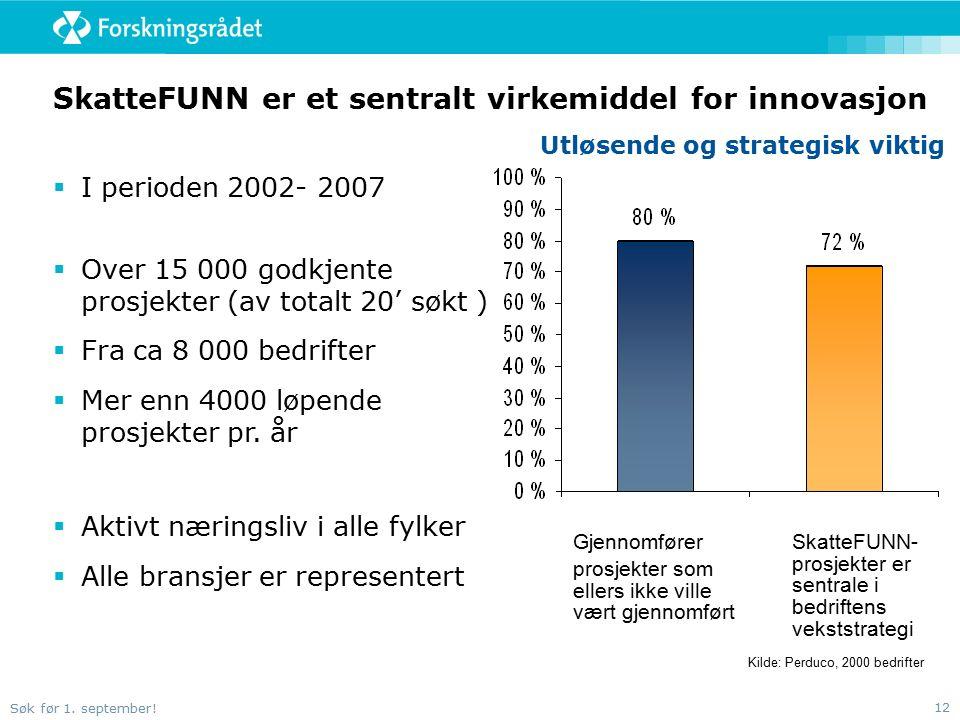 Søk før 1. september! 12 SkatteFUNN er et sentralt virkemiddel for innovasjon  I perioden 2002- 2007  Over 15 000 godkjente prosjekter (av totalt 20