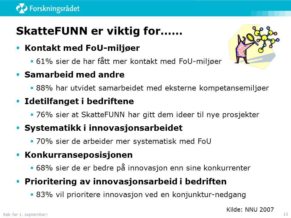 Søk før 1. september! 13 SkatteFUNN er viktig for……  Kontakt med FoU-miljøer  61% sier de har fått mer kontakt med FoU-miljøer  Samarbeid med andre