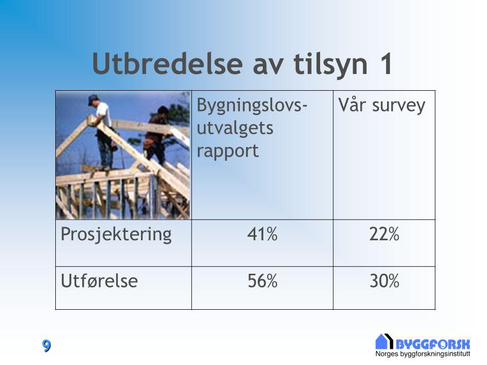 9 9 Utbredelse av tilsyn 1 Bygningslovs- utvalgets rapport Vår survey Prosjektering41%22% Utførelse56%30%