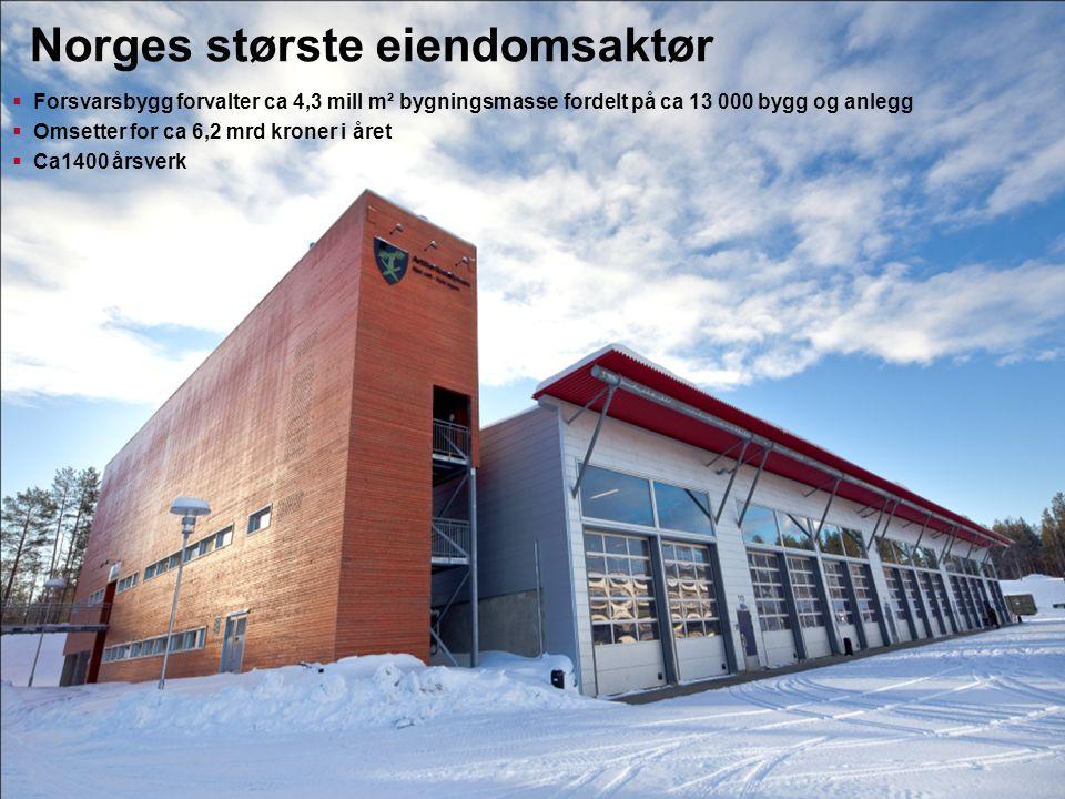 Norges største eiendomsaktør  Forsvarsbygg forvalter ca 4,3 mill m² bygningsmasse fordelt på ca 13 000 bygg og anlegg  Omsetter for ca 6,2 mrd krone