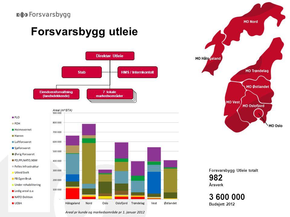 Forsvarsbygg utleie Direktør Utleie Eiendomsforvaltning (landsdekkende) 7 lokale markedsområder StabHMS / Internkontoll MO Midt-Troms MO Hålogaland MO