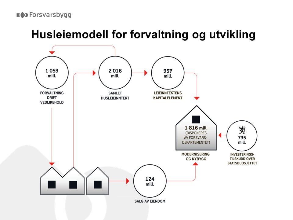 Husleiemodell for forvaltning og utvikling Tall fra 2009