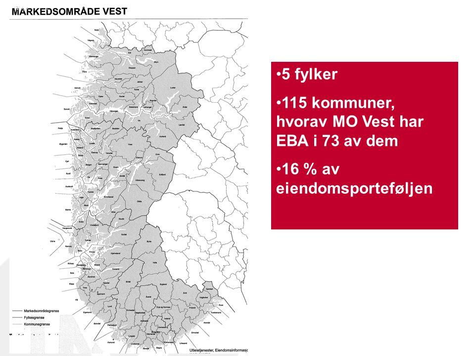 5 fylker 115 kommuner, hvorav MO Vest har EBA i 73 av dem 16 % av eiendomsporteføljen