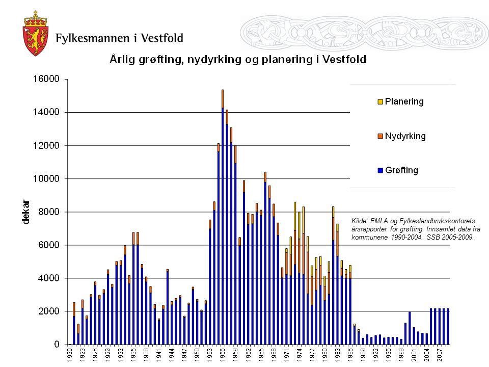Kilde: FMLA og Fylkeslandbrukskontorets årsrapporter for grøfting.