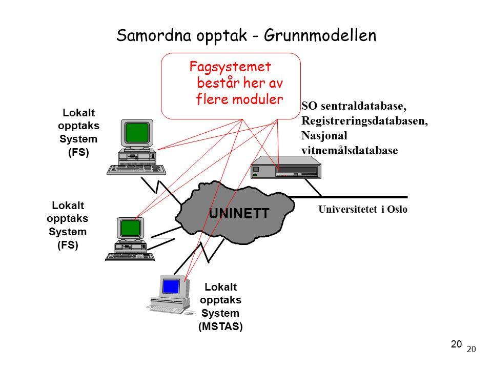 20 Samordna opptak - Grunnmodellen Lokalt opptaks System (FS) Lokalt opptaks System (FS) Lokalt opptaks System (MSTAS) UNINETT SO sentraldatabase, Registreringsdatabasen, Nasjonal vitnemålsdatabase Universitetet i Oslo Fagsystemet består her av flere moduler