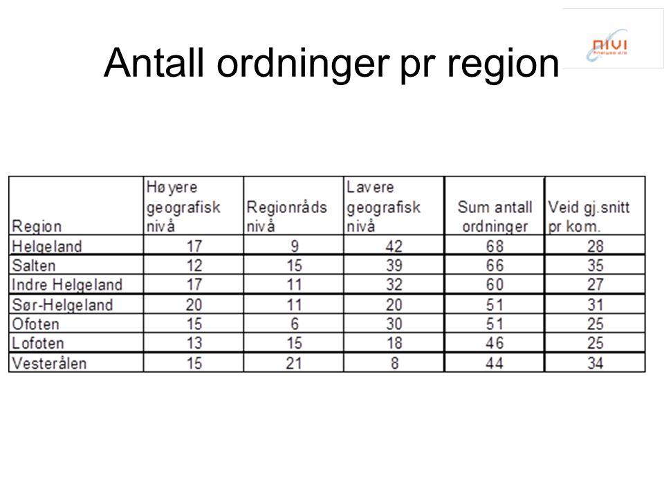 Antall ordninger pr region