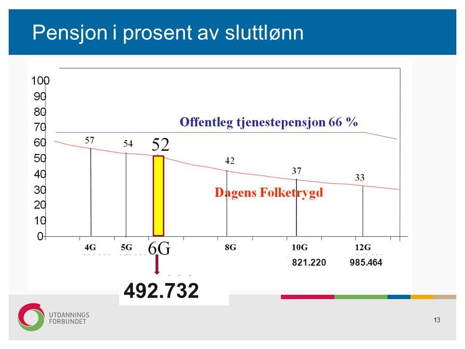 Pensjon i prosent av sluttlønn 13 492.732 821.220 985.464
