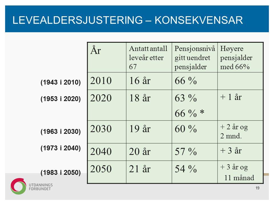 19 LEVEALDERSJUSTERING – KONSEKVENSAR År Antatt antall leveår etter 67 Pensjonsnivå gitt uendret pensjalder Høyere pensjalder med 66% 201016 år66 % 202018 år63 % 66 % * + 1 år 203019 år60 % + 2 år og 2 mnd.