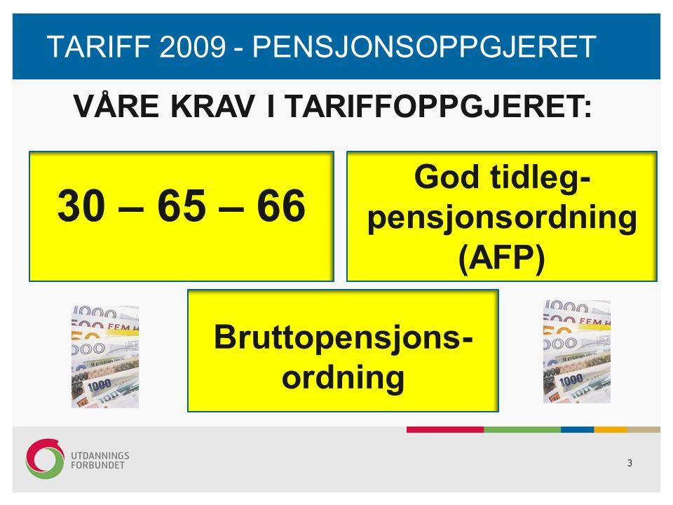 3 TARIFF 2009 - PENSJONSOPPGJERET 30 – 65 – 66 VÅRE KRAV I TARIFFOPPGJERET: Bruttopensjons- ordning God tidleg- pensjonsordning (AFP)