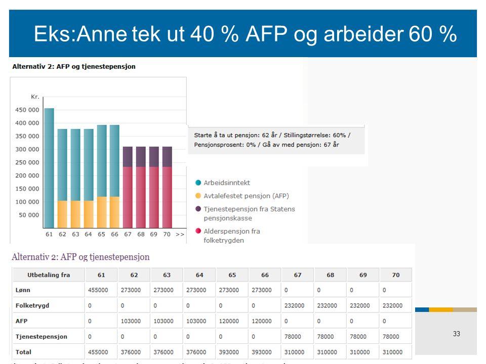 33 Eks:Anne tek ut 40 % AFP og arbeider 60 %