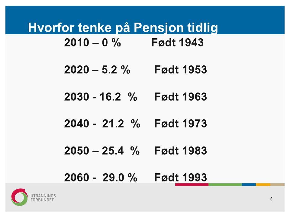 6 Hvorfor tenke på Pensjon tidlig 2010 – 0 %Født 1943 2020 – 5.2 % Født 1953 2030 - 16.2 % Født 1963 2040 - 21.2 % Født 1973 2050 – 25.4 % Født 1983 2060 - 29.0 % Født 1993