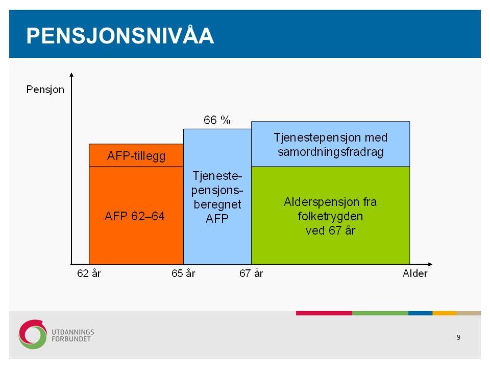 20 FOLKETRYGD GAMMAL ORDNING Folketrygda er grunnmuren i pensjonsordningane vi har i Noreg.
