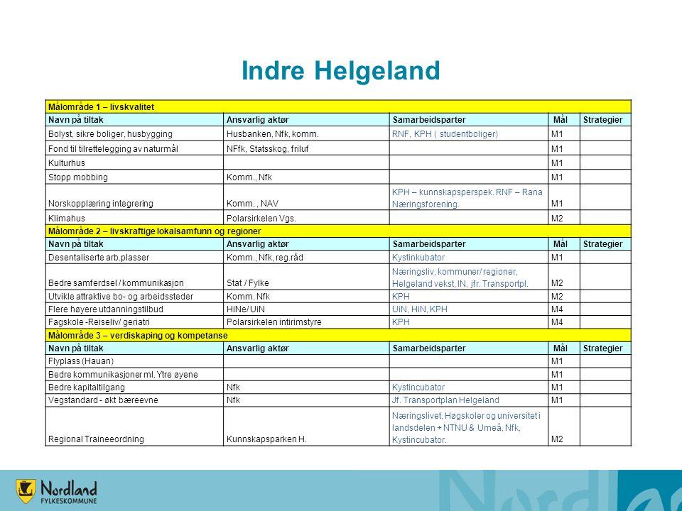 Indre Helgeland Målområde 1 – livskvalitet Navn på tiltakAnsvarlig aktørSamarbeidsparter MålStrategier Bolyst, sikre boliger, husbyggingHusbanken, Nfk