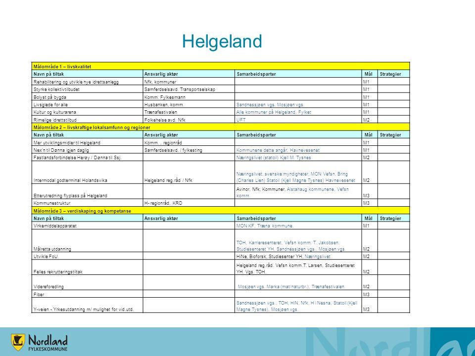 Helgeland Målområde 1 – livskvalitet Navn på tiltakAnsvarlig aktørSamarbeidsparter MålStrategier Rehabilitering og utvikle nye idrettsanleggNfk, kommuner M1 Styrke kollektivtilbudetSamferdselsavd.