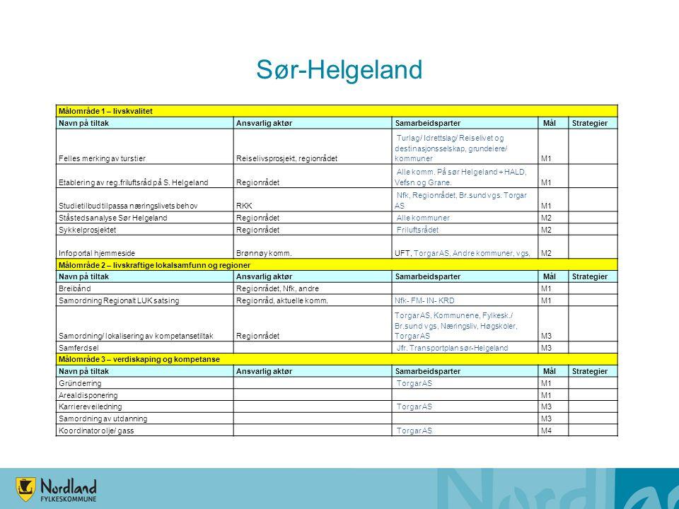 Sør-Helgeland Målområde 1 – livskvalitet Navn på tiltakAnsvarlig aktørSamarbeidsparter MålStrategier Felles merking av turstierReiselivsprosjekt, regi