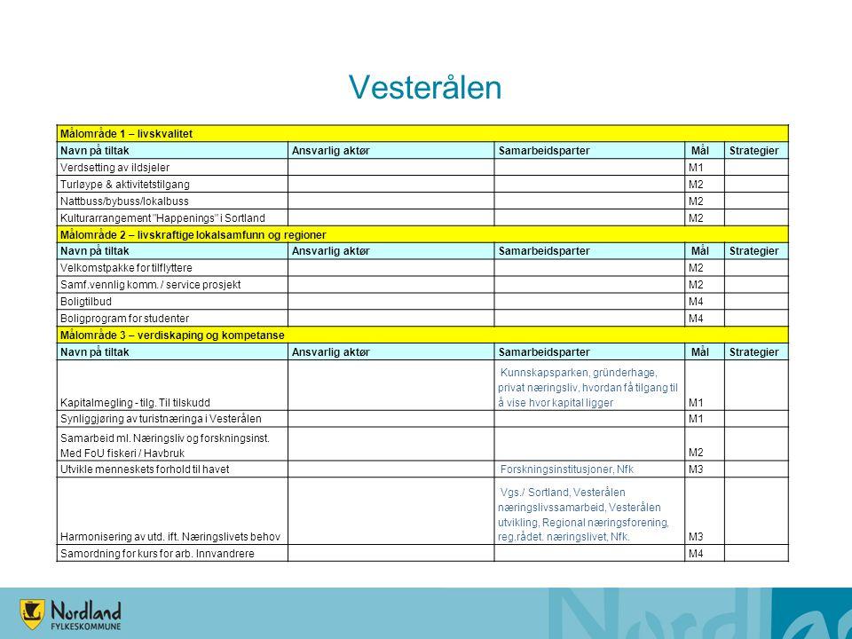 Vesterålen Målområde 1 – livskvalitet Navn på tiltakAnsvarlig aktørSamarbeidsparter MålStrategier Verdsetting av ildsjeler M1 Turløype & aktivitetstil
