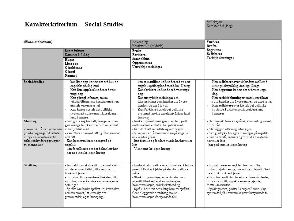 Karakterkriterium – Social Studies Refleksjon Karakter 5-6 (Høg) (Blooms taksonomi)Anvending Karakter 3-4 (Middels) Vurdera Drøfta Begrunna Reflektera Trekkja slutningar Reproduksjon Karakter 1-2 (Låg) Bruka Forklara Samanlikna Oppsummera Uttrykkje meiningar Hugsa Lista opp Gjenkjenna Gjengi Namngi Social Studies-kan liste opp korleis det er å bu i eit engelskspråkleg land -Kan liste opp korleis det er å vere ung i dag -Kan gjengi informasjon om tekstar/filmar som handlar om å vere annleis og om å ta val -Kan hugse korleis det politiske systemet i nokre engelskspråklege land fungerer -kan samanlikne korleis det er å bu i eit engelskspråkleg land med å bu i Noreg -Kan forklare korleis de er å vere ung i dag -Kan uttrykkje meiningar om tekstar/filmar som handlar om å vere annleis og om å ta val.