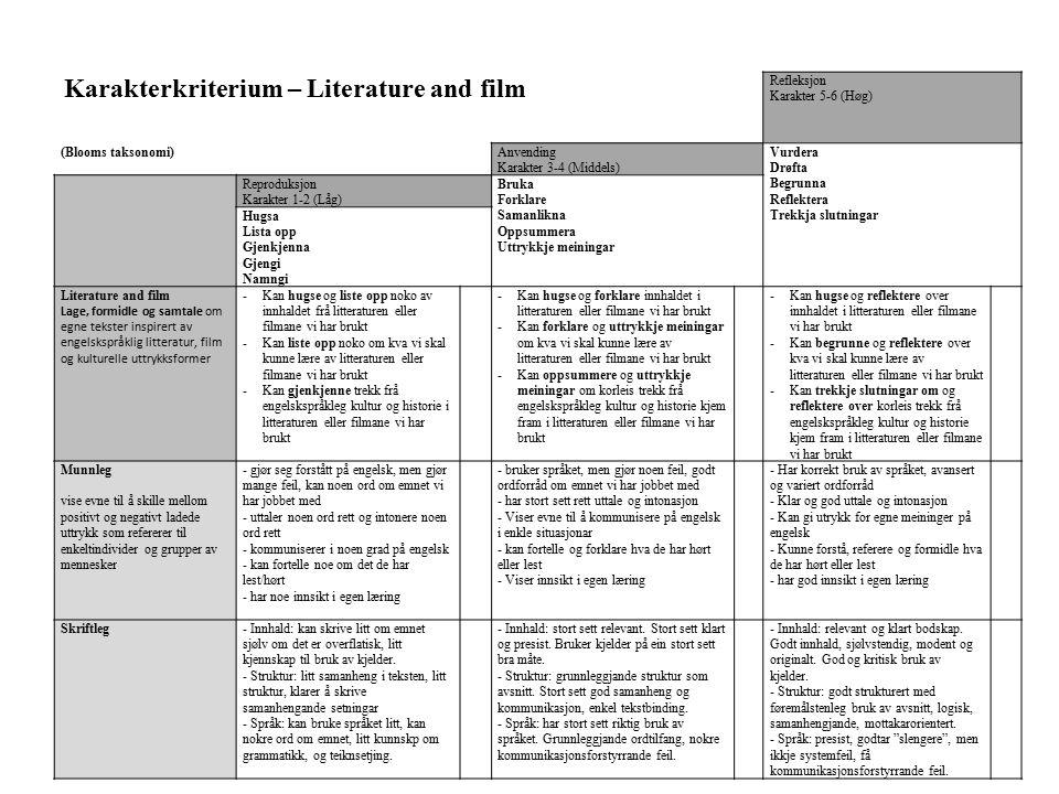 Karakterkriterium – Literature and film Refleksjon Karakter 5-6 (Høg) (Blooms taksonomi)Anvending Karakter 3-4 (Middels) Vurdera Drøfta Begrunna Refle