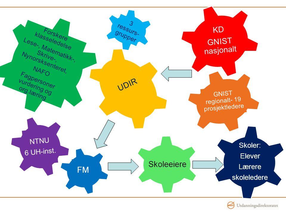 3 ressurs- grupper UDIR FM NTNU 6 UH-inst. KD GNIST nasjonalt Forskere klasseledelse Lese-, Matematikk-, Skrive-, Nynorsksenteret, NAFO Fagpersoner vu