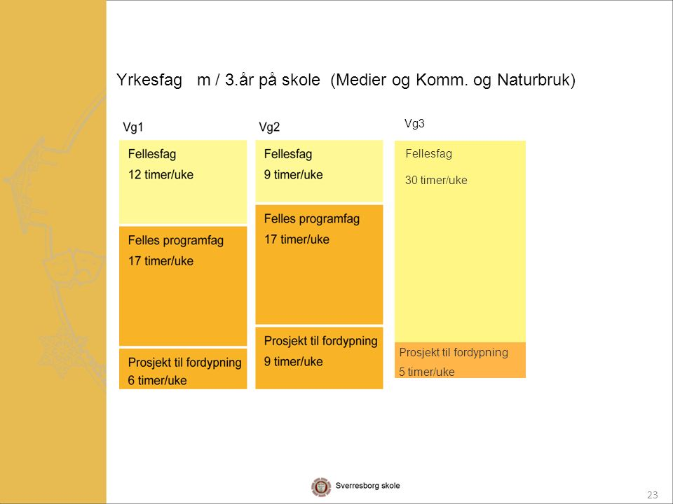 23 Fellesfag 30 timer/uke Prosjekt til fordypning 5 timer/uke Yrkesfag m / 3.år på skole (Medier og Komm.