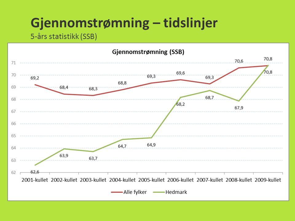 Gjennomstrømning – tidslinjer 5-års statistikk (SSB)