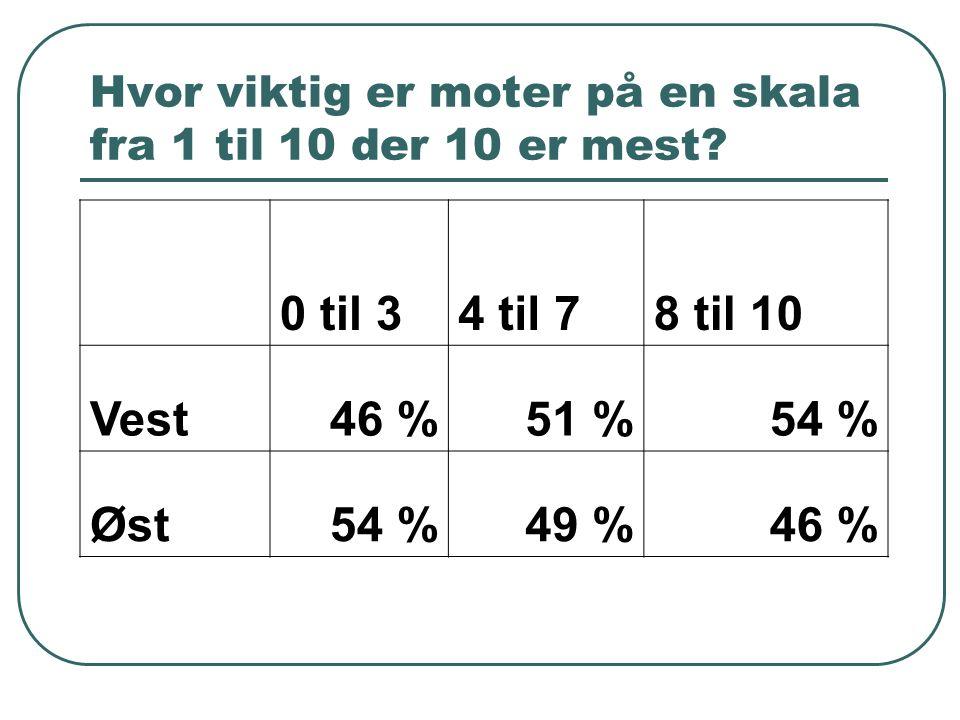 Hvor viktig er moter på en skala fra 1 til 10 der 10 er mest? 0 til 34 til 78 til 10 Vest46 %51 %54 % Øst54 %49 %46 %