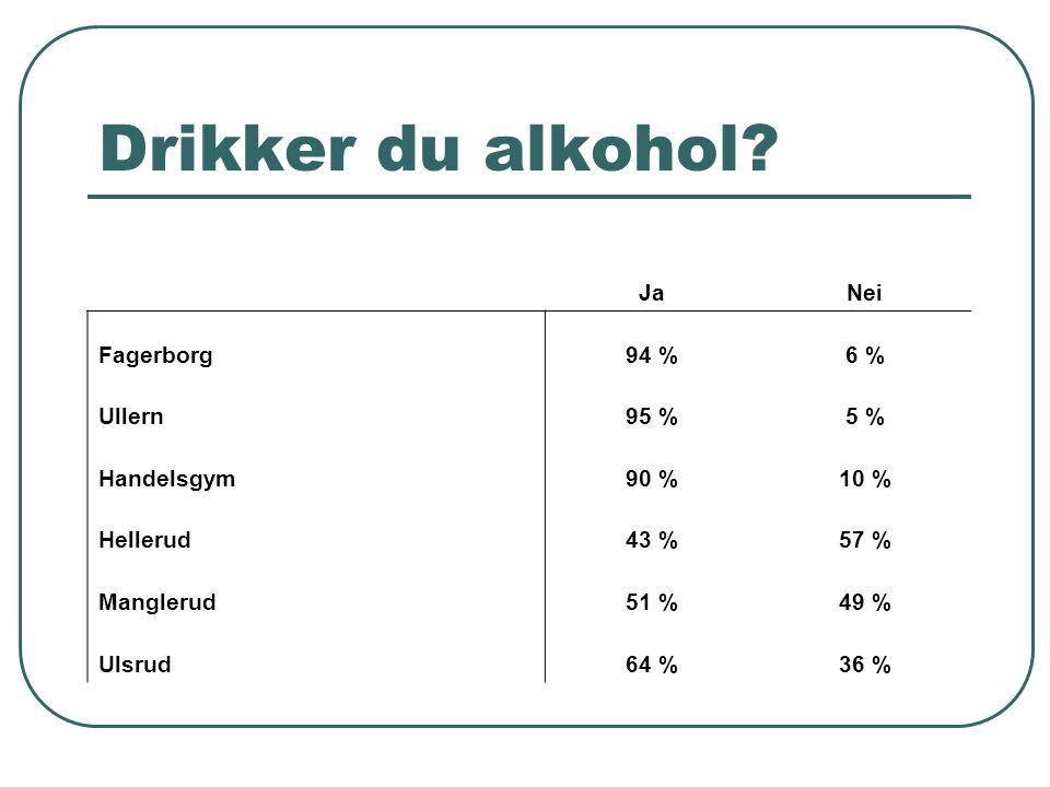 Drikker du alkohol? JaNei Fagerborg94 %6 % Ullern95 %5 % Handelsgym90 %10 % Hellerud43 %57 % Manglerud51 %49 % Ulsrud64 %36 %
