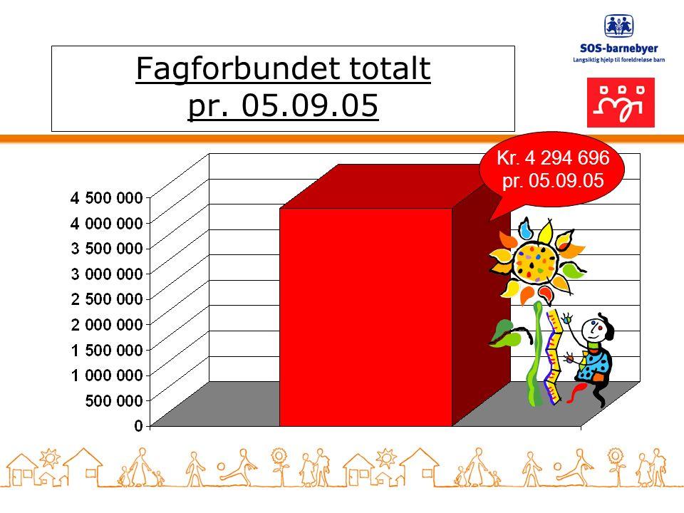 Fagforbundet totalt pr. 05.09.05 Kr. 4 294 696 pr. 05.09.05