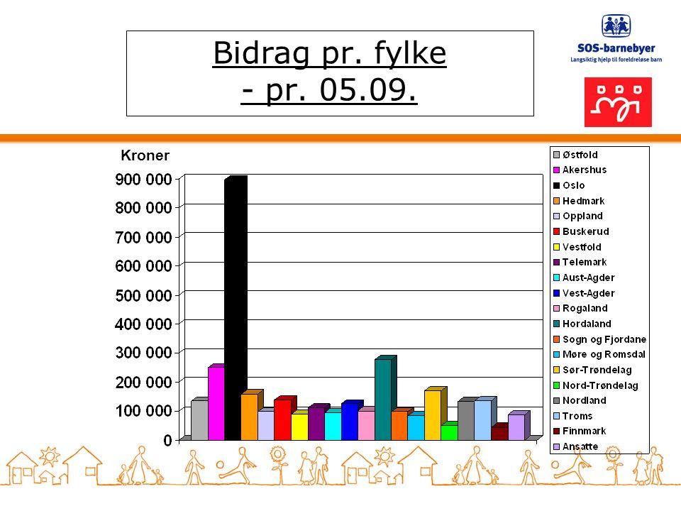 Bidrag pr. fylke - pr. 05.09. Kroner