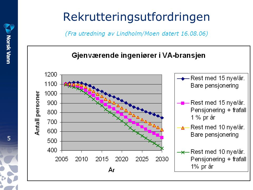 5 Rekrutteringsutfordringen (Fra utredning av Lindholm/Moen datert 16.08.06)
