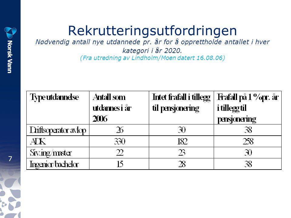 8 Norsk Vanns strategiplan 1 av 12 resultatmål: Arbeide for god rekruttering til VA- sektoren og å beholde kompetente personer i sektoren