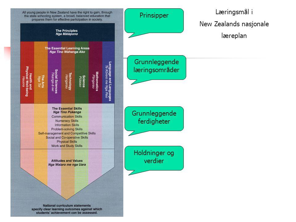 Læringsmål i New Zealands nasjonale læreplan Prinsipper Grunnleggende læringsområder Grunnleggende ferdigheter Holdninger og verdier