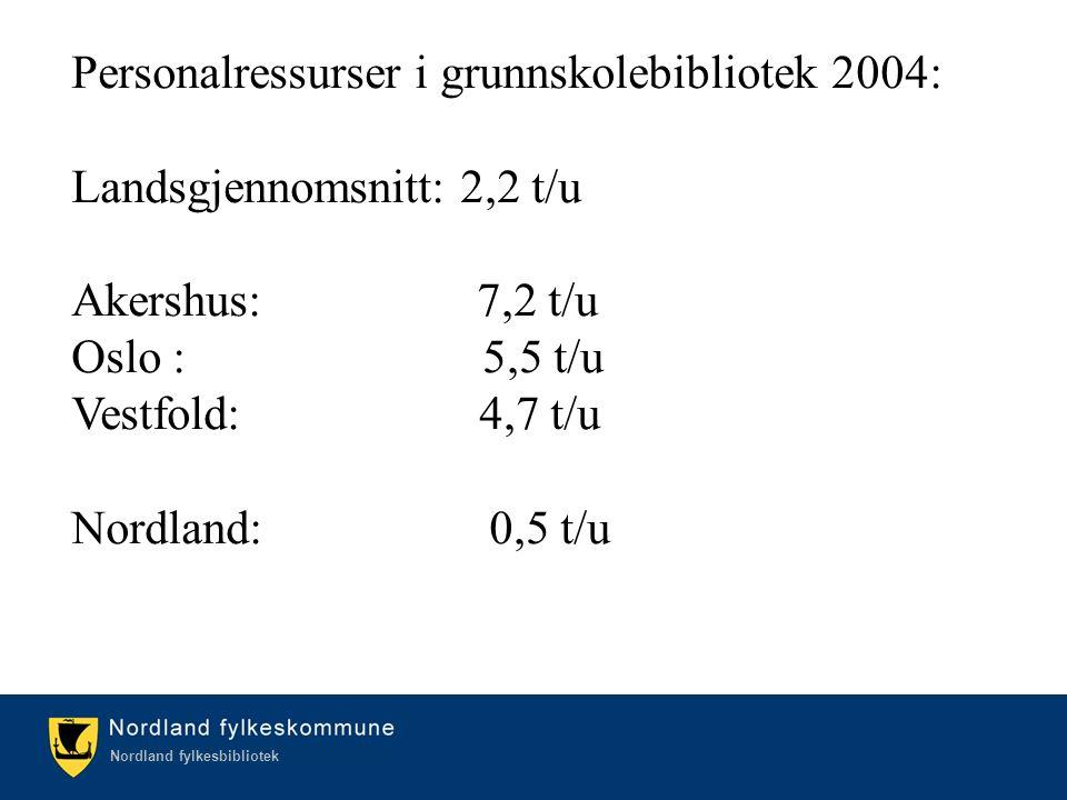 Kulturetaten/Nordland fylkesbibliotek Nordland fylkesbibliotek Personalressurser i grunnskolebibliotek 2004: Landsgjennomsnitt: 2,2 t/u Akershus: 7,2 t/u Oslo : 5,5 t/u Vestfold: 4,7 t/u Nordland: 0,5 t/u