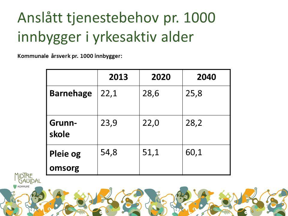 Anslått tjenestebehov pr. 1000 innbygger i yrkesaktiv alder Kommunale årsverk pr.