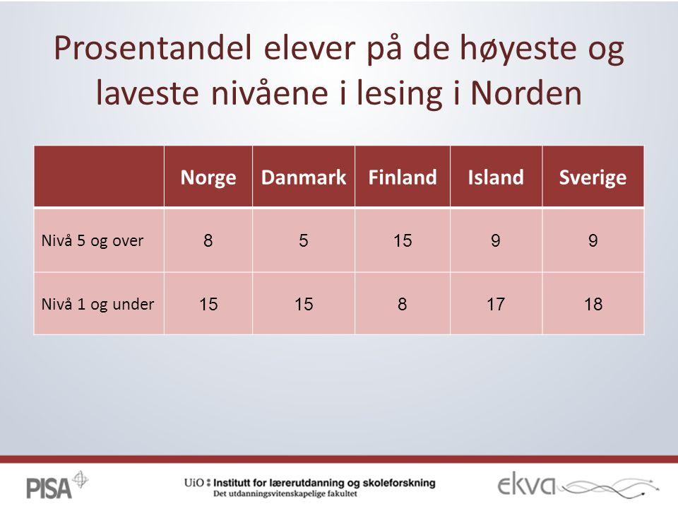 Prosentandel elever på de høyeste og laveste nivåene i lesing i Norden NorgeDanmarkFinlandIslandSverige Nivå 5 og over 851599 Nivå 1 og under 15 81718