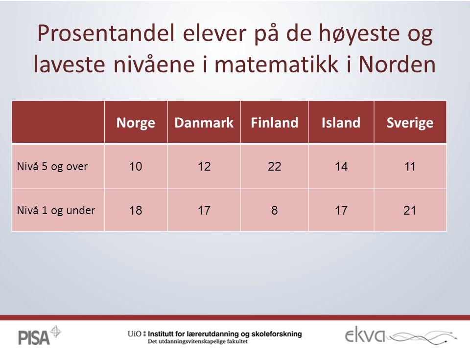 Prosentandel elever på de høyeste og laveste nivåene i matematikk i Norden NorgeDanmarkFinlandIslandSverige Nivå 5 og over 1012221411 Nivå 1 og under 18178 21