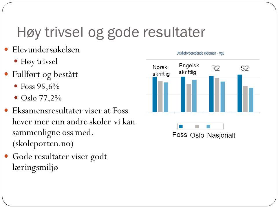 Høy trivsel og gode resultater Elevundersøkelsen Høy trivsel Fullført og bestått Foss 95,6% Oslo 77,2% Eksamensresultater viser at Foss hever mer enn andre skoler vi kan sammenligne oss med.