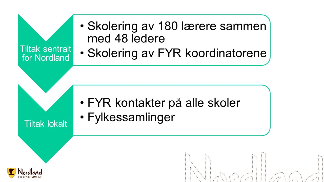 Tiltak sentralt for Nordland Skolering av 180 lærere sammen med 48 ledere Skolering av FYR koordinatorene Tiltak lokalt FYR kontakter på alle skoler F