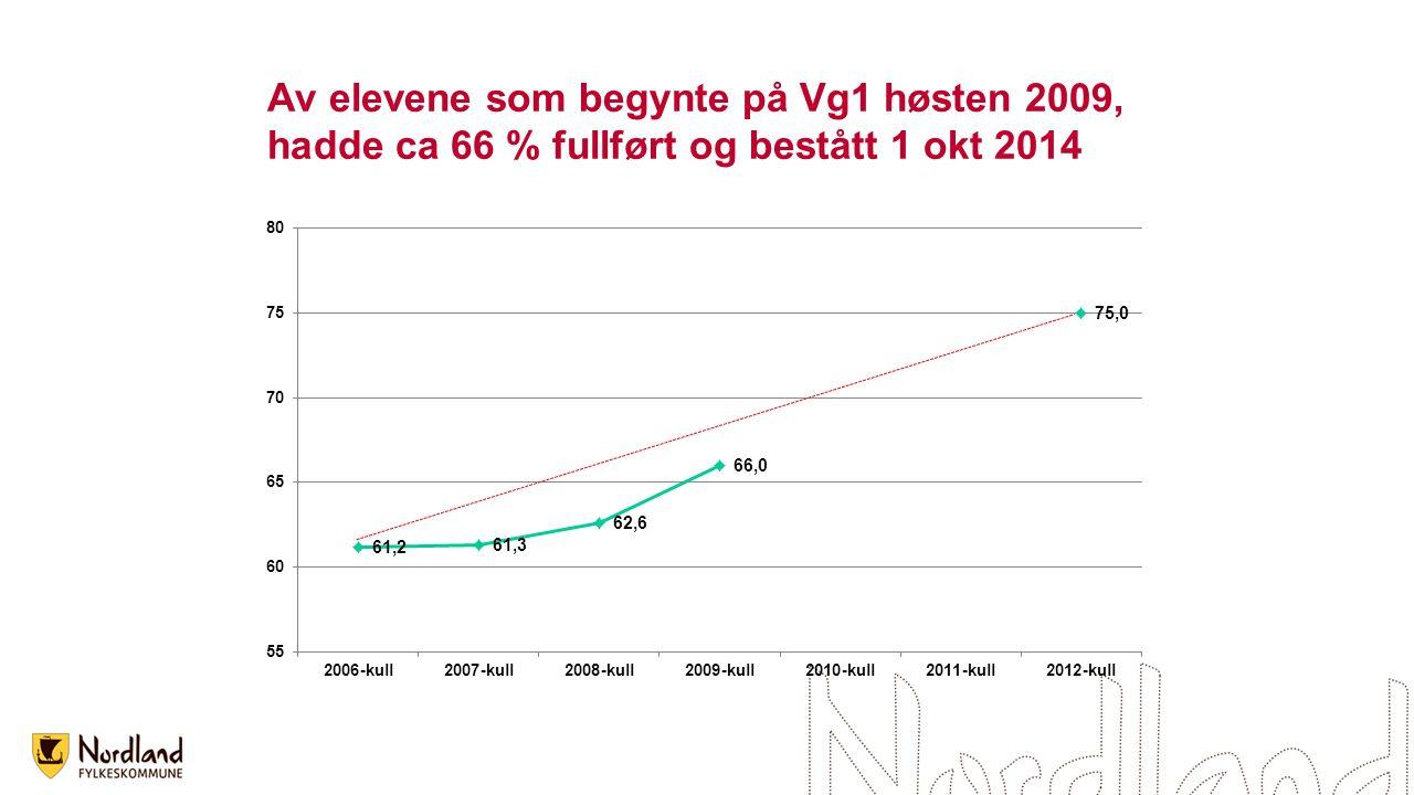 Av elevene som begynte på Vg1 høsten 2009, hadde ca 66 % fullført og bestått 1 okt 2014