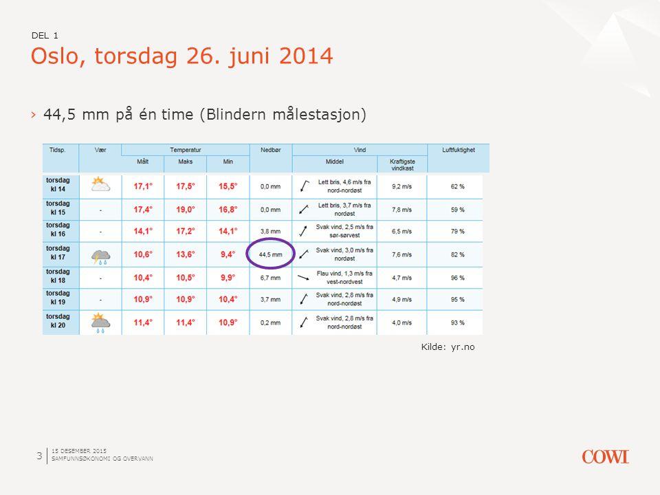 15 DESEMBER 2015 SAMFUNNSØKONOMI OG OVERVANN 3 ›44,5 mm på én time (Blindern målestasjon) Oslo, torsdag 26.