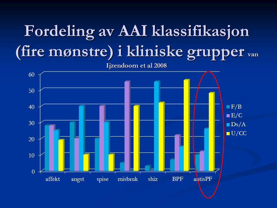 Fordeling av AAI klassifikasjon (fire mønstre) i kliniske grupper van Ijzendoorn et al 2008