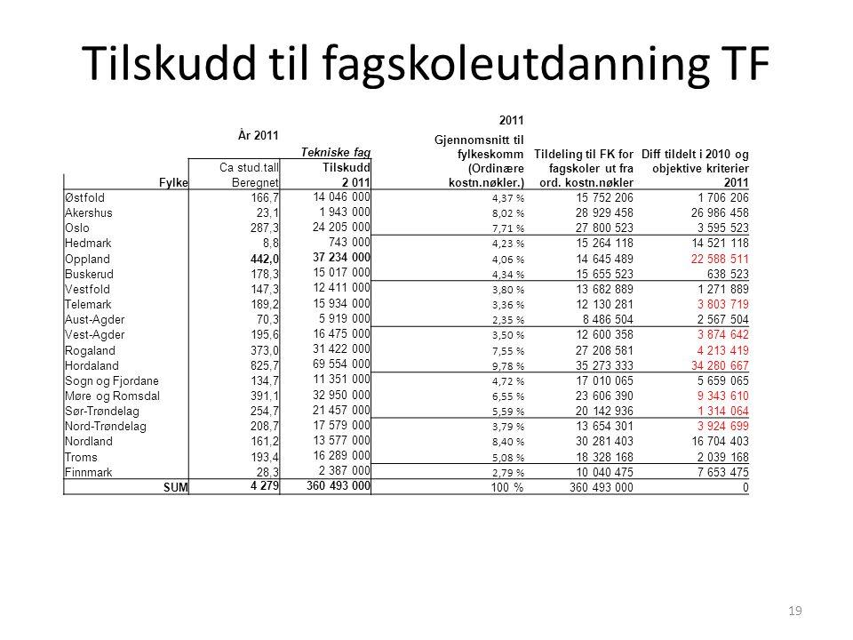 Tilskudd til fagskoleutdanning TF 19 2011 År 2011 Gjennomsnitt til fylkeskomm (Ordinære kostn.nøkler.) Tildeling til FK for fagskoler ut fra ord.