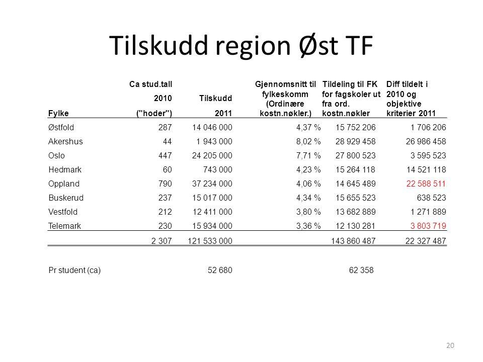 Tilskudd region Øst TF 20 Ca stud.tall Gjennomsnitt til fylkeskomm (Ordinære kostn.nøkler.) Tildeling til FK for fagskoler ut fra ord.