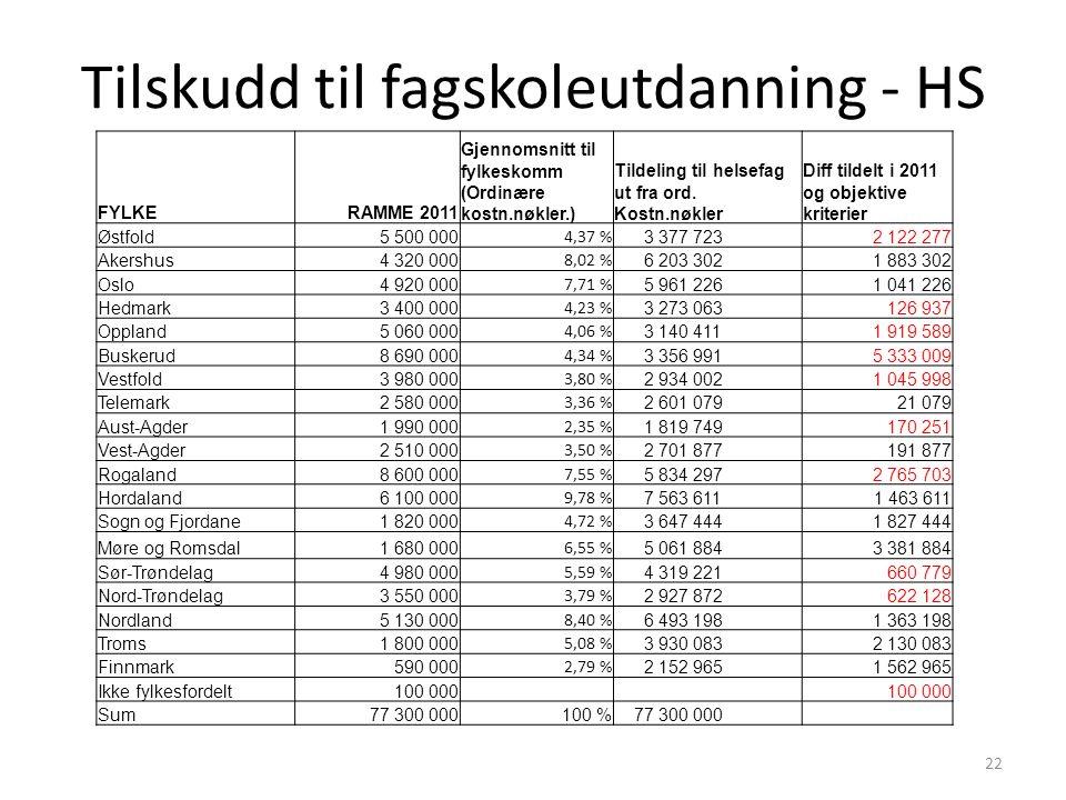 Tilskudd til fagskoleutdanning - HS 22 FYLKERAMME 2011 Gjennomsnitt til fylkeskomm (Ordinære kostn.nøkler.) Tildeling til helsefag ut fra ord.