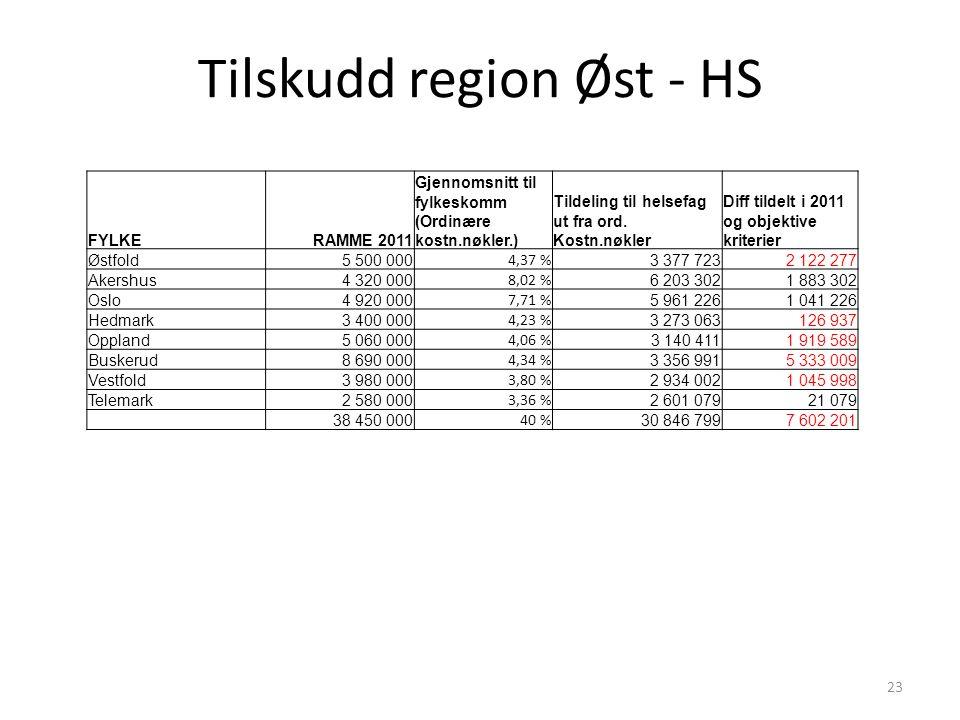 Tilskudd region Øst - HS 23 FYLKERAMME 2011 Gjennomsnitt til fylkeskomm (Ordinære kostn.nøkler.) Tildeling til helsefag ut fra ord.