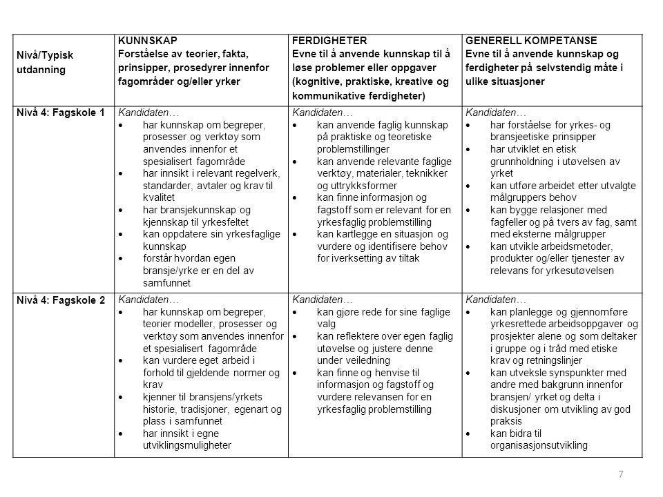 Nivå/Typisk utdanning KUNNSKAP Forståelse av teorier, fakta, prinsipper, prosedyrer innenfor fagområder og/eller yrker FERDIGHETER Evne til å anvende kunnskap til å løse problemer eller oppgaver (kognitive, praktiske, kreative og kommunikative ferdigheter) GENERELL KOMPETANSE Evne til å anvende kunnskap og ferdigheter på selvstendig måte i ulike situasjoner Nivå 4: Fagskole 1Kandidaten…  har kunnskap om begreper, prosesser og verktøy som anvendes innenfor et spesialisert fagområde  har innsikt i relevant regelverk, standarder, avtaler og krav til kvalitet  har bransjekunnskap og kjennskap til yrkesfeltet  kan oppdatere sin yrkesfaglige kunnskap  forstår hvordan egen bransje/yrke er en del av samfunnet Kandidaten…  kan anvende faglig kunnskap på praktiske og teoretiske problemstillinger  kan anvende relevante faglige verktøy, materialer, teknikker og uttrykksformer  kan finne informasjon og fagstoff som er relevant for en yrkesfaglig problemstilling  kan kartlegge en situasjon og vurdere og identifisere behov for iverksetting av tiltak Kandidaten…  har forståelse for yrkes- og bransjeetiske prinsipper  har utviklet en etisk grunnholdning i utøvelsen av yrket  kan utføre arbeidet etter utvalgte målgruppers behov  kan bygge relasjoner med fagfeller og på tvers av fag, samt med eksterne målgrupper  kan utvikle arbeidsmetoder, produkter og/eller tjenester av relevans for yrkesutøvelsen Nivå 4: Fagskole 2 Kandidaten…  har kunnskap om begreper, teorier modeller, prosesser og verktøy som anvendes innenfor et spesialisert fagområde  kan vurdere eget arbeid i forhold til gjeldende normer og krav  kjenner til bransjens/yrkets historie, tradisjoner, egenart og plass i samfunnet  har innsikt i egne utviklingsmuligheter Kandidaten…  kan gjøre rede for sine faglige valg  kan reflektere over egen faglig utøvelse og justere denne under veiledning  kan finne og henvise til informasjon og fagstoff og vurdere relevansen for en yrkesfaglig problemstilling Kandidaten…  kan planlegge og g