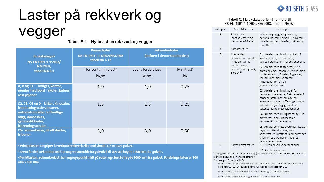 Laster på rekkverk og vegger Brukskategori NS-EN 1991-1-1:2002/ NA:2008, tabell NA 6.1 Primærlaster NS-EN 1991-1-1:2002/NA:2008 tabell NA 6.12 Sekundærlaster (definert i denne standarden) Horisontal linjelast a kN/m Jevnt fordelt last b kN/m 2 Punktlast c kN A, B og C1 - boliger, kontor, arealer med bord i skoler, kafeer, resepsjoner 1,0 0,25 C2, C3, C4 og D- kirker, kinosaler, forelesningssaler, museer, ankomstområder i offentlige bygg, dansesaler, gymnastikksaler, forretningsarealer 1,5 0,25 C5- konsertsaler, idrettshaller, tribuner 3,0 0,50 a Primærlasten angriper i overkant rekkverk eller maksimalt 1,2 m over gulvet.